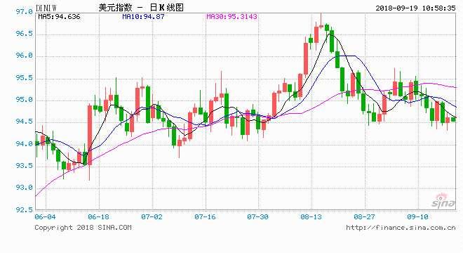 邦達亞洲:中美貿易戰憂慮升溫 美元指數反彈收漲