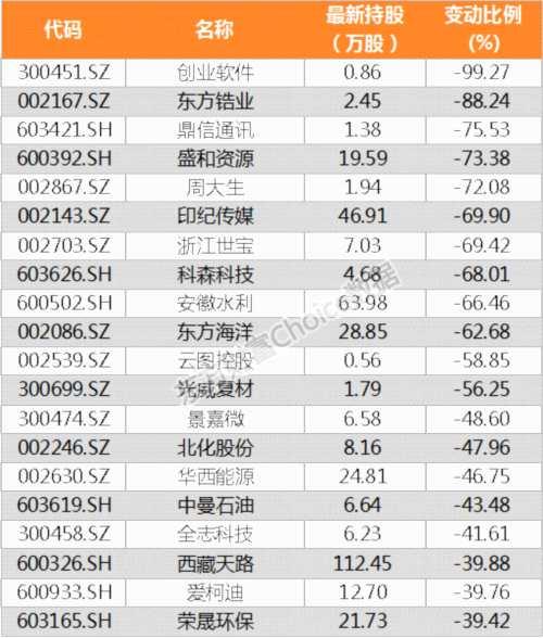 【陆港通】北向资金昨日增持856家公司 珈伟股份加仓比例最大(附名单)
