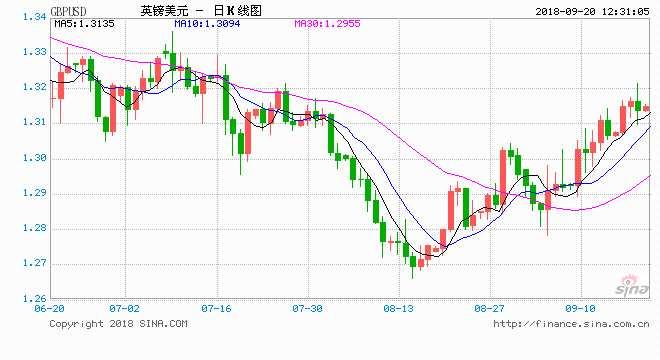 AETOS艾拓思:美元表现依旧疲软 英镑巨震澳元续涨