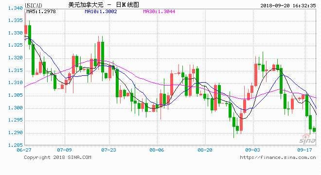 邦达亚洲:特朗让步美加谈判现曙光 美元加元险守1.29