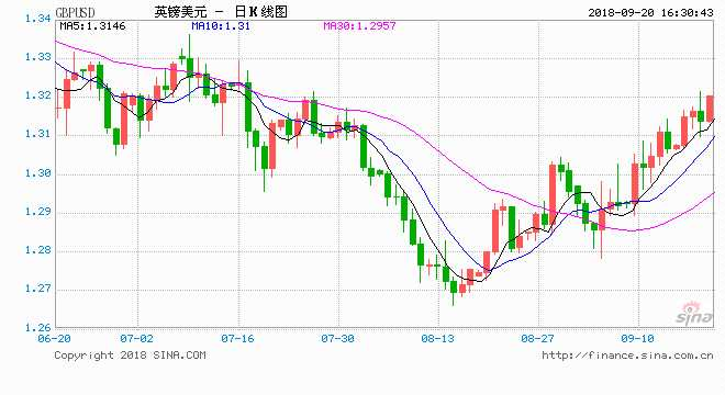 兴业投资:脱欧变数打击英镑 澳元大涨刷新三周高位