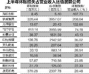 上半年A股应收账款增加近5000亿 占净利润逾四成
