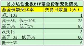 传两大创业板的ETF巨额赎回?真相是实际比例仅3%左右