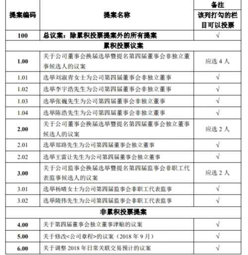 乐视网:提名刘淑青等人为第四届董事会非独立董事候选人