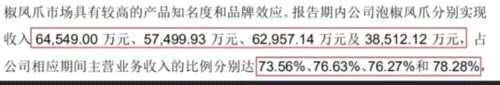 舌尖上的A股:泡椒凤爪也要上市了 去年赚近2亿