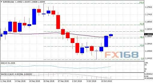 分析师:欧元启动反攻 下一目标瞄准1.1620
