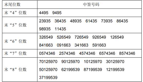 10月15日新股提示:蠡湖股份上市 昂利康公布中签号可缴款