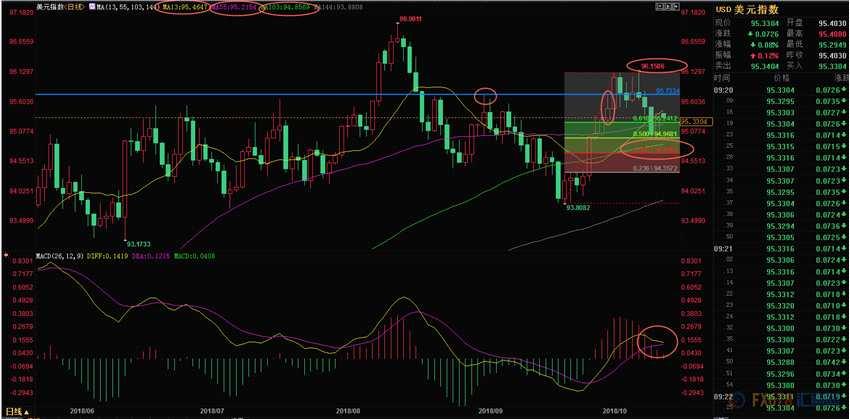 10月15日美指、欧元、英镑、澳元短线交易策略