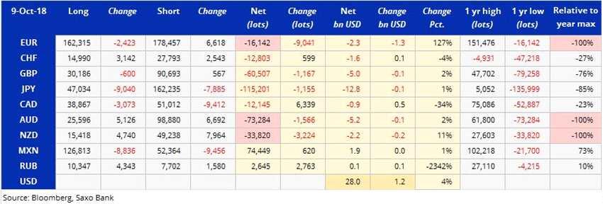 CFTC持仓:投机客所持美元净多仓续增至近两年最高