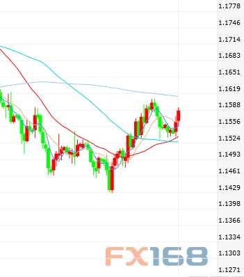 美元要跌?欧元、日元、黄金及原油最新短线操作建议