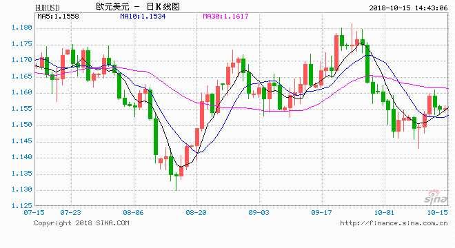 今晚这一数据或撼动市场 大华银行欧元、英镑预测