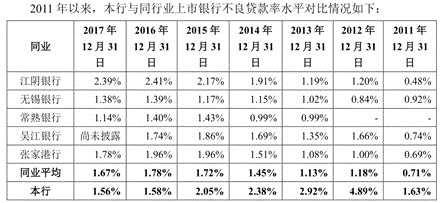 大丰农商行IPO疑点多 关联贷款的利率异常