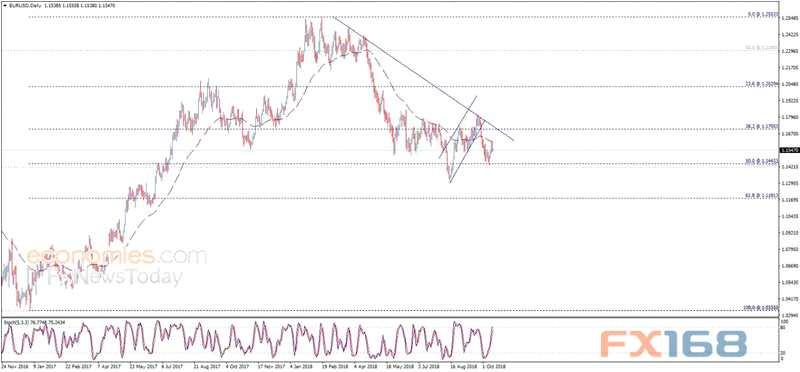 欧元日内交易分析:一旦跌破这一水平 欧元恐显着回落