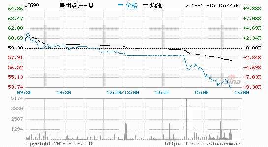美团点评盘中大跌8.6% 市值跌破3000亿港元