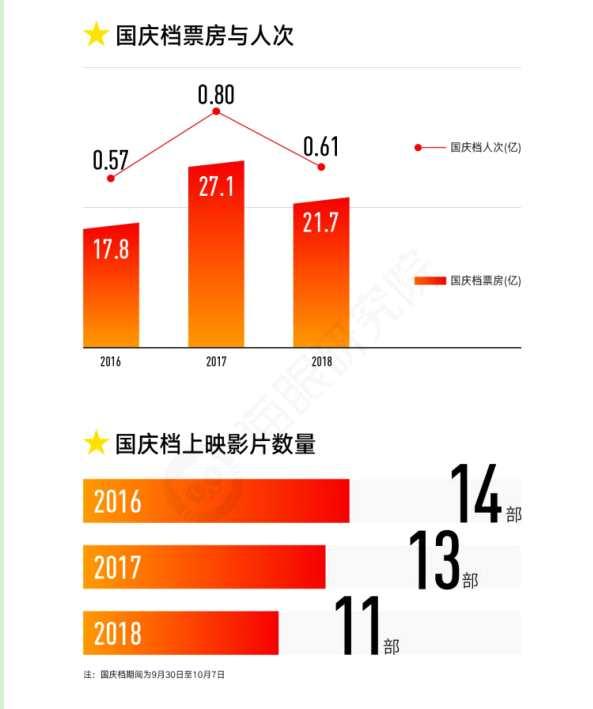 """猫眼大数据:国庆档理性回归,电影市场 """"口碑中心制""""成型"""