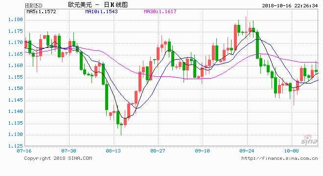 多重利空来袭美元独木难支 大华银行欧元英镑预测