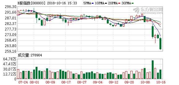 沪市B股指数报收260.77点 跌幅3.41%