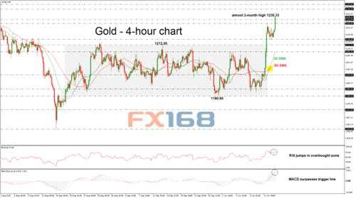 黄金技术分析:黄金暴涨强势突破既有区间 但过度超买或抑制涨势