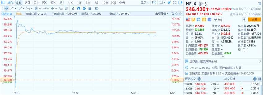 42°C早報 | 騰訊沽空額居港股榜首 投行先后調低奈飛目標價慘遭打臉