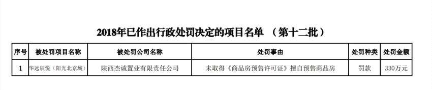 无证售房 华远西安项目遭房管局点名处罚