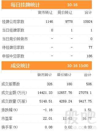 三板动态:16日挂牌企业总数达到10924家
