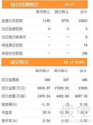三板动态:17日挂牌企业总数达到10923家