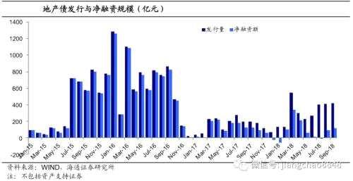 姜超:融资无显着好转 地产债风险难降