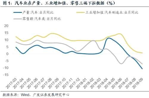 郭磊:数据放缓边际加速将夯实政策底