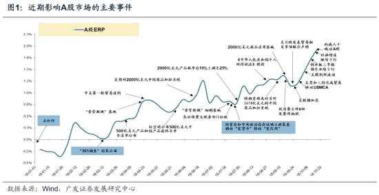 广发:当前迎来阶段企稳 继续配置必需消费+大金融