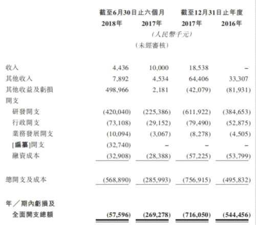 """信达生物港股募资33亿港元 """"烧钱""""药企陷破发阴影"""
