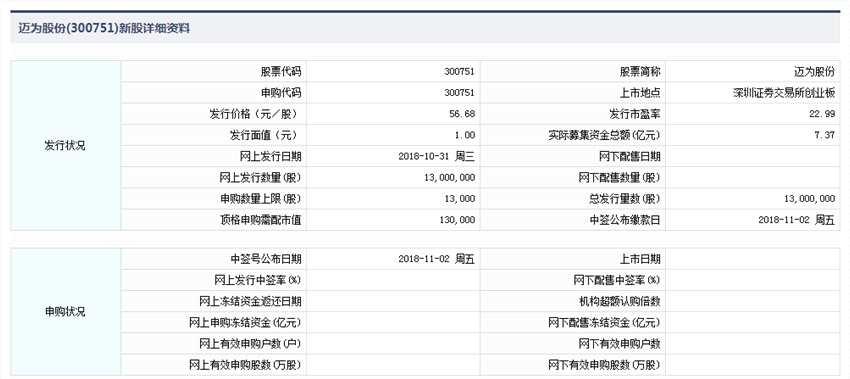10月31日新股提示:迈为股份今日申购