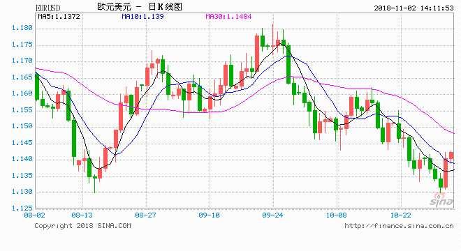非农来袭市场蠢蠢欲动 大华银行欧元英镑最新分析