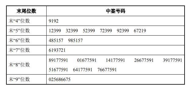 11月2日新股提示:迈为股份公布中签号可缴款