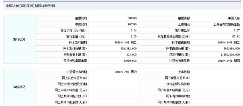 11月6日新股提示:中国人保、贝通信新股申购