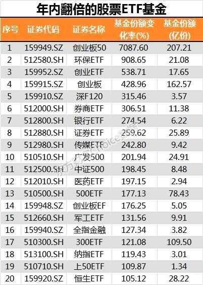 ETF正被爆买1天14亿份 年内翻了70倍!指数的春天来了?