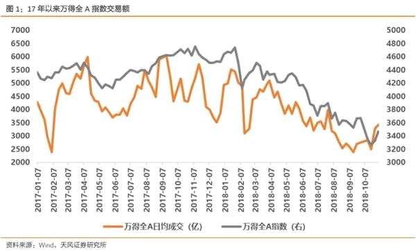 天风策略徐彪:交易集中化 流动性溢价大概率将存在