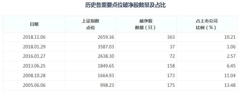 两市破净股数量降至363只 集中三大行业