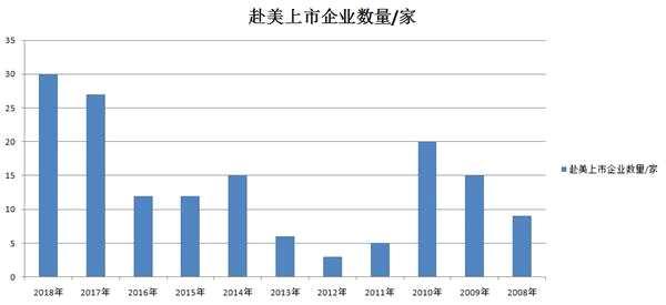 中国企业赴美上市数量创11年新高