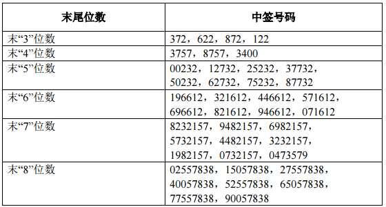 11月8日新股提示:中国人保、贝通信公布中签号可缴款