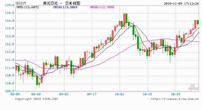 法兴:利用期权押注日元明年上涨 将是明智之举