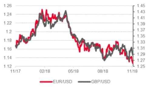 法國興業:歐鎊走勢已經一致化 歐元跌勢仍未出現逆轉跡象