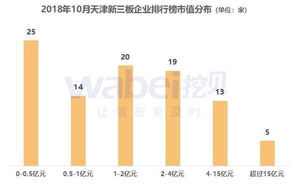 2018年10月天津新三板企业市值排行榜