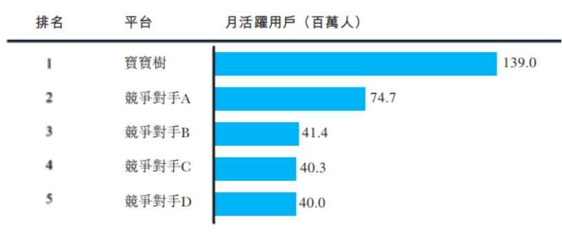 """宝宝树(01761.HK):掌握行业流量优势,母婴""""社区+电商""""模式独树一帜"""