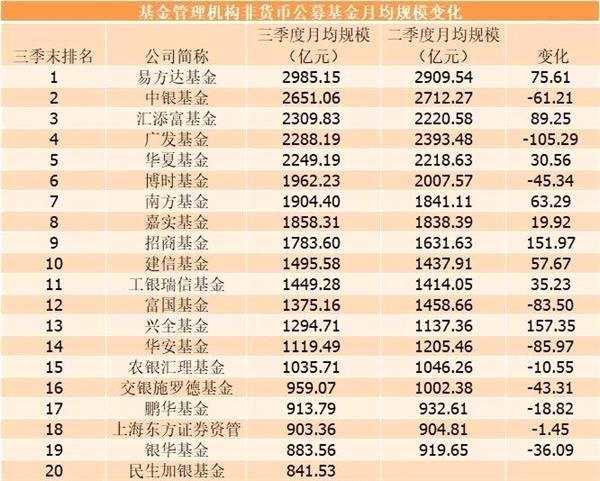 基金公司三大业务最新排名:1.66万亿养老金三强是工银瑞信华夏嘉实