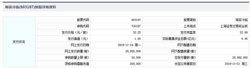 11月19日新股提示:海容冷链申购 新疆交建公布中签号可缴款