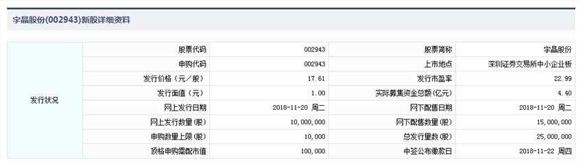 11月20日新股提示:宇晶股份申购 海容冷链公布中签率