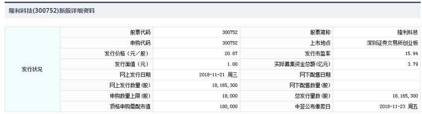 11月21日新股提示:隆利科技申购 海容冷链缴款 宇晶股份公布中签率