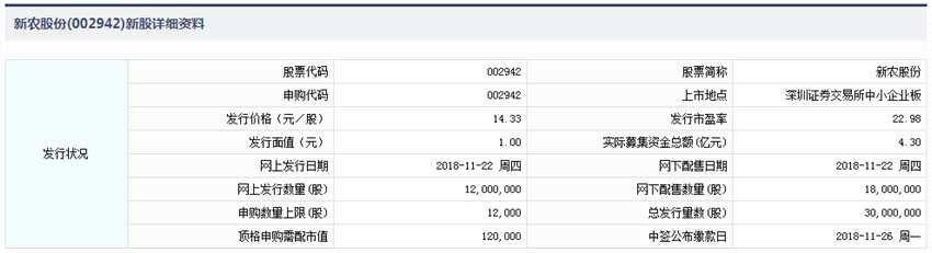 11月22日新股提示:新农股份申购 宇晶股份缴款 隆利科技公布中签率