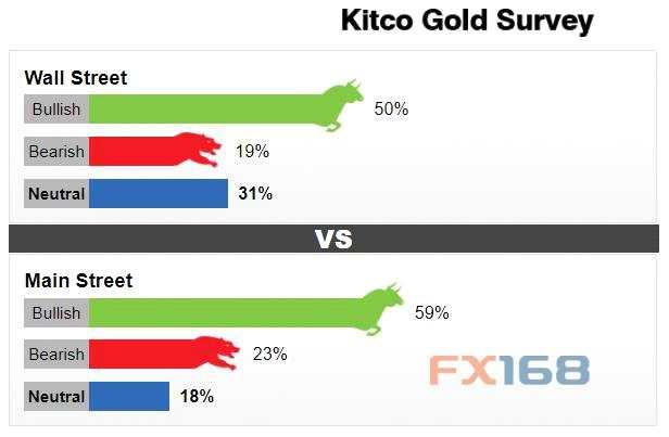 Kitco新闻黄金调查:黄金将继续闪耀!过半数受访者表示乐观