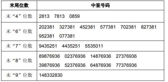 11月26日新股提示:新农股份公布中签号可缴款
